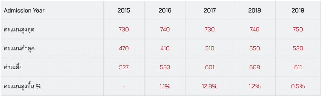 ตารางสถิติคะแนน SAT Verbal ของ BBA Chula ปี 2015 – 2019